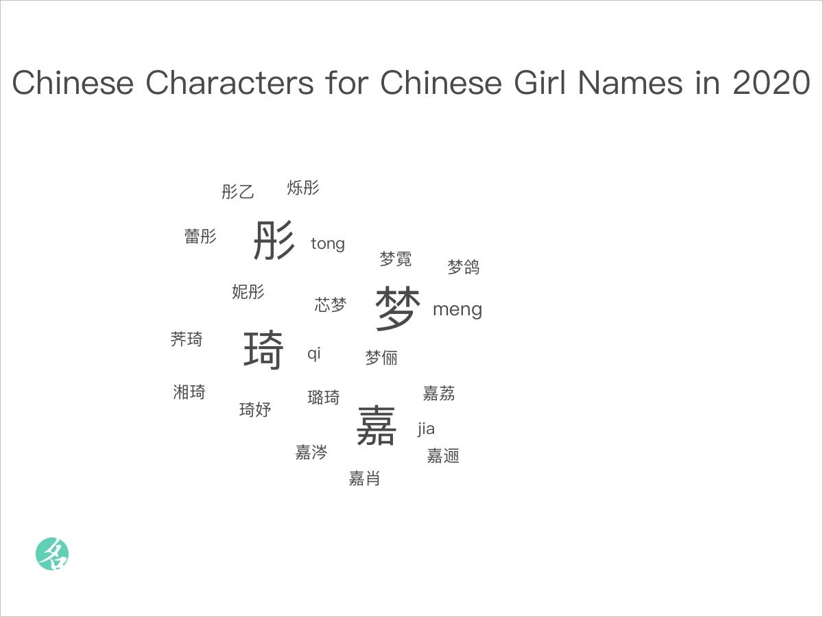 Recommended Chinese Characters For Chinese Girl Names In 2020